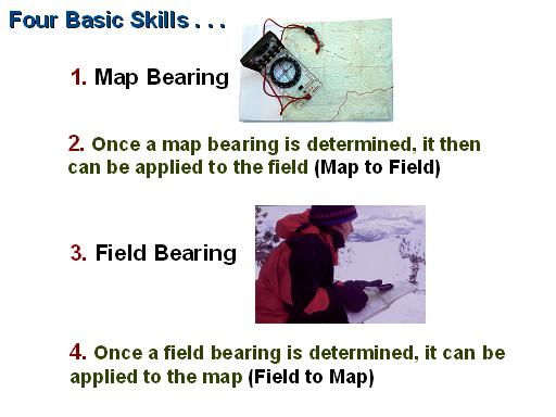 Four Basic Skills of Using a Compass